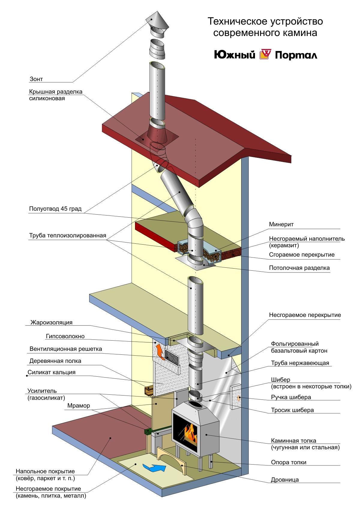 Схема монтажа дымохода